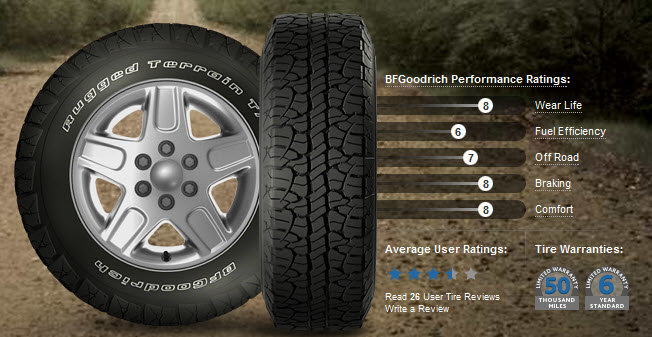 Tire Deal or Not deal...-bfgs.jpg