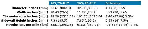 265/70-R17 vs 285/70-R17 Tire Comparison - Tire Size Calculator ...