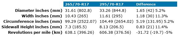 265/70-R17 vs 295/70-R17 Tire Comparison - Tire Size Calculator ...