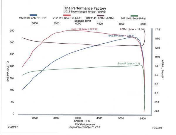 Parts Of A Dynamometer : Tacoma dyno results world