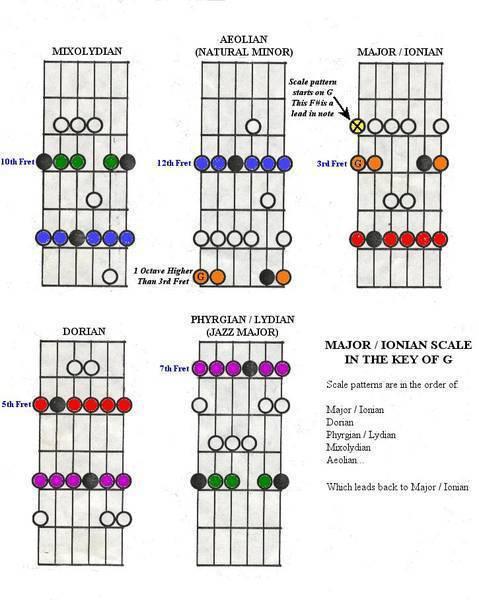 Guitar_Scales