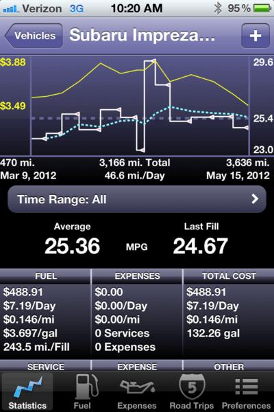Subaru Fuel Economy 5/12
