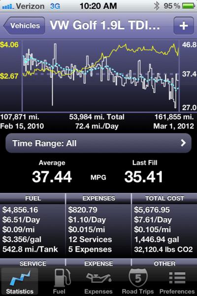 Golf Fuel Economy