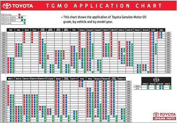 ToyotaOilChart-capture