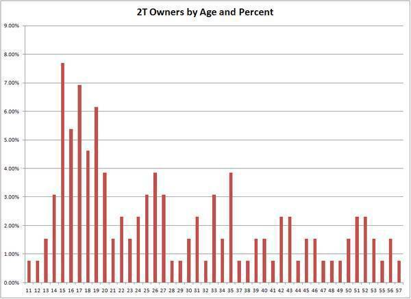 age_percent