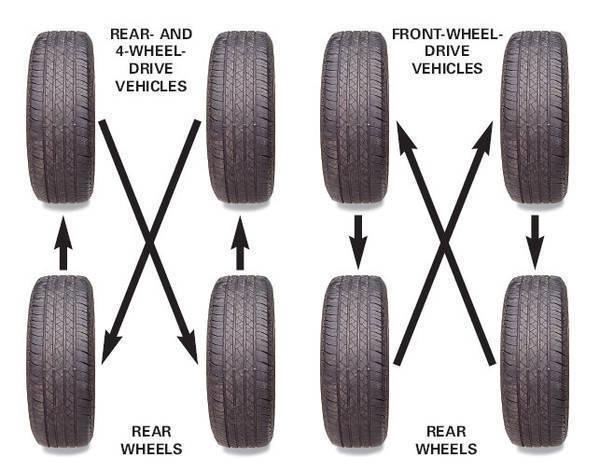 Tire Rotation Tacoma World Best Tire Rotation Pattern 4x4